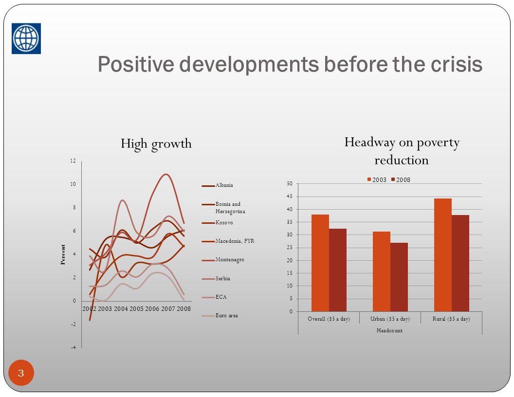 Positive developments before the crisis