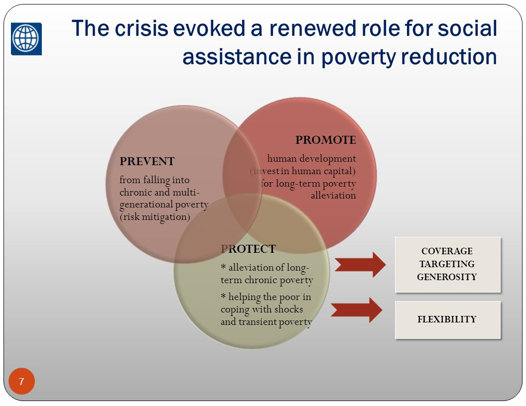 The crisis evoked a renewed role for social assistance in poverty reduction