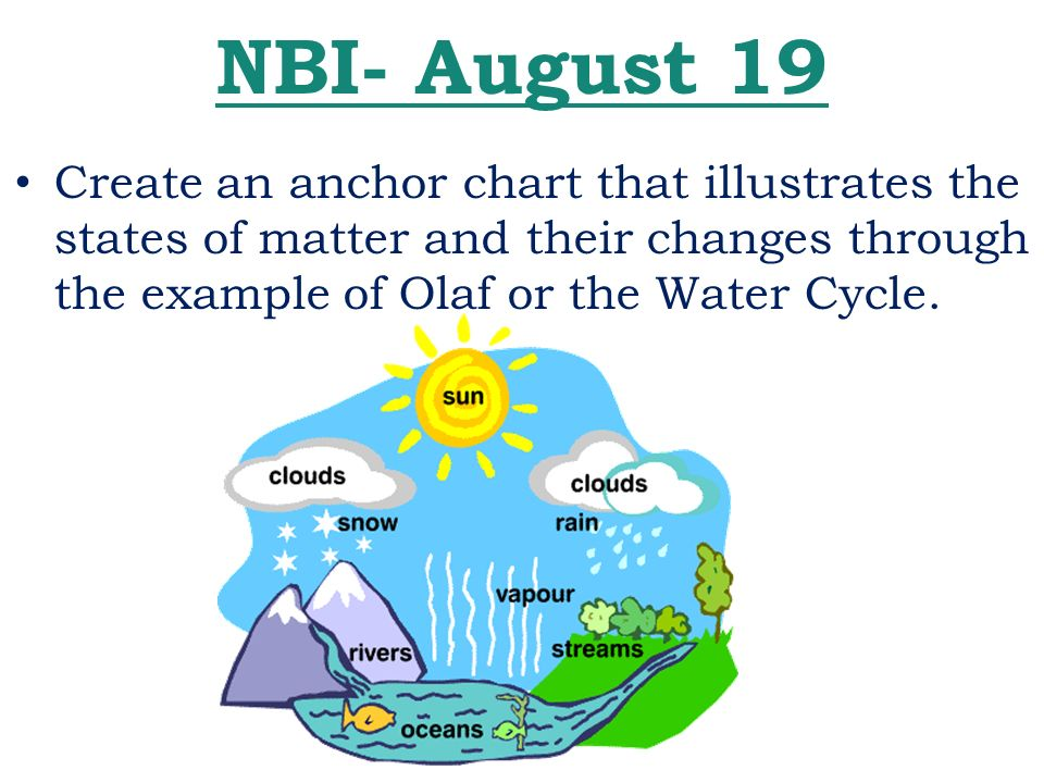 Water cycle anchor chart timiznceptzmusic water cycle anchor chart ccuart Choice Image
