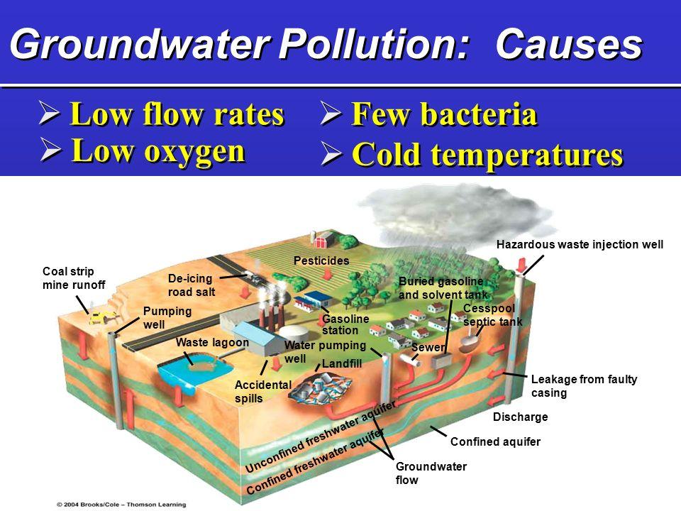 groundwater contamination Ground water contamination: transport and remediation ground water contamination: transport and groundwater contamination: transport and remediation by.