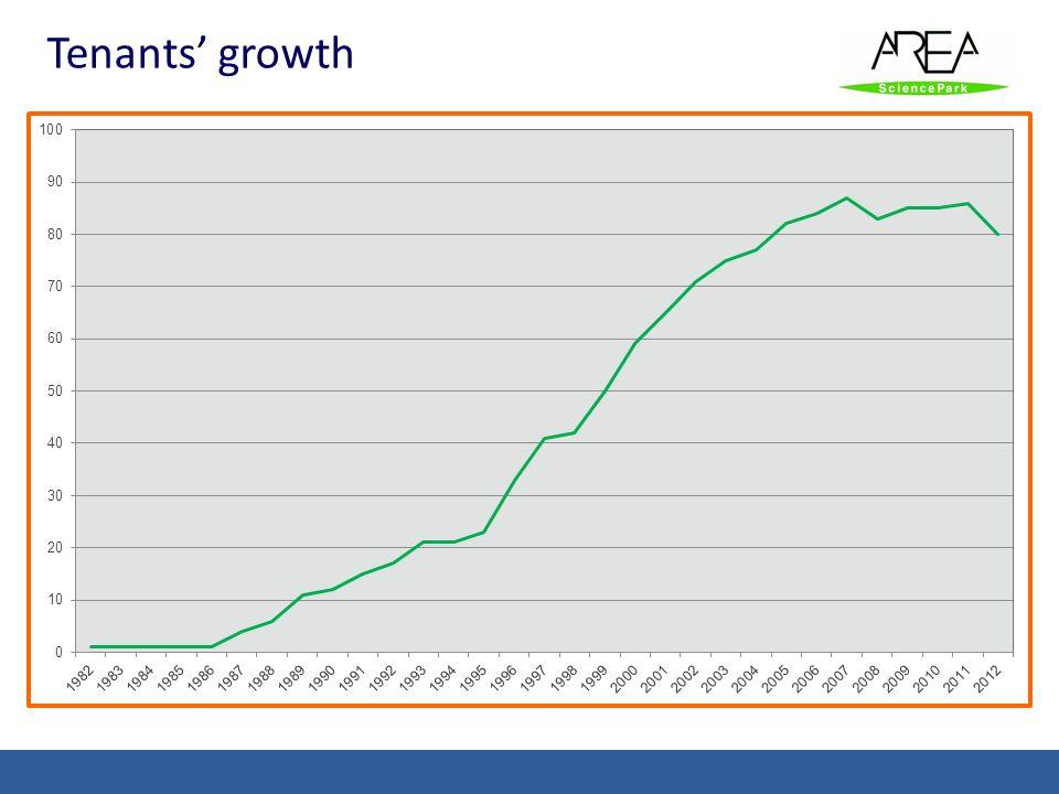 Tenants' growth