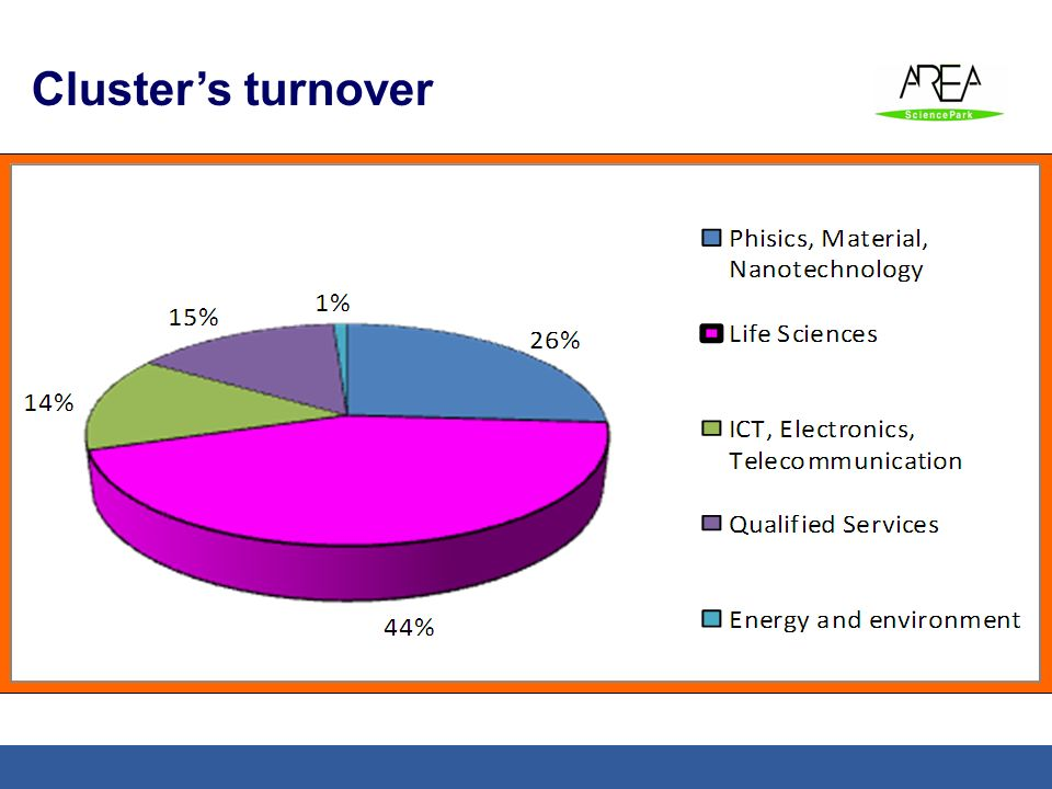 Cluster's turnover