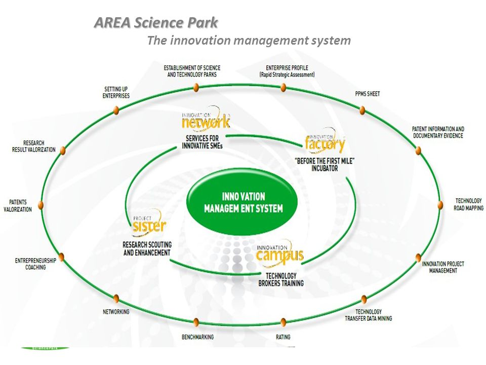 AREA Science Park The innovation management system