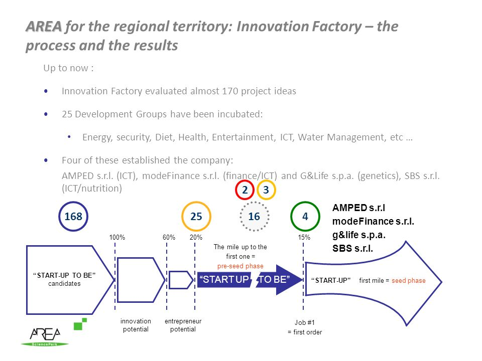 AREA for the regional territory: Innovation Factory – the process and the results