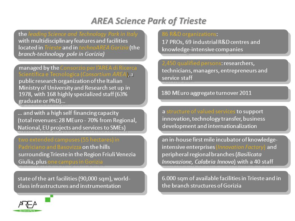 AREA Science Park of Trieste