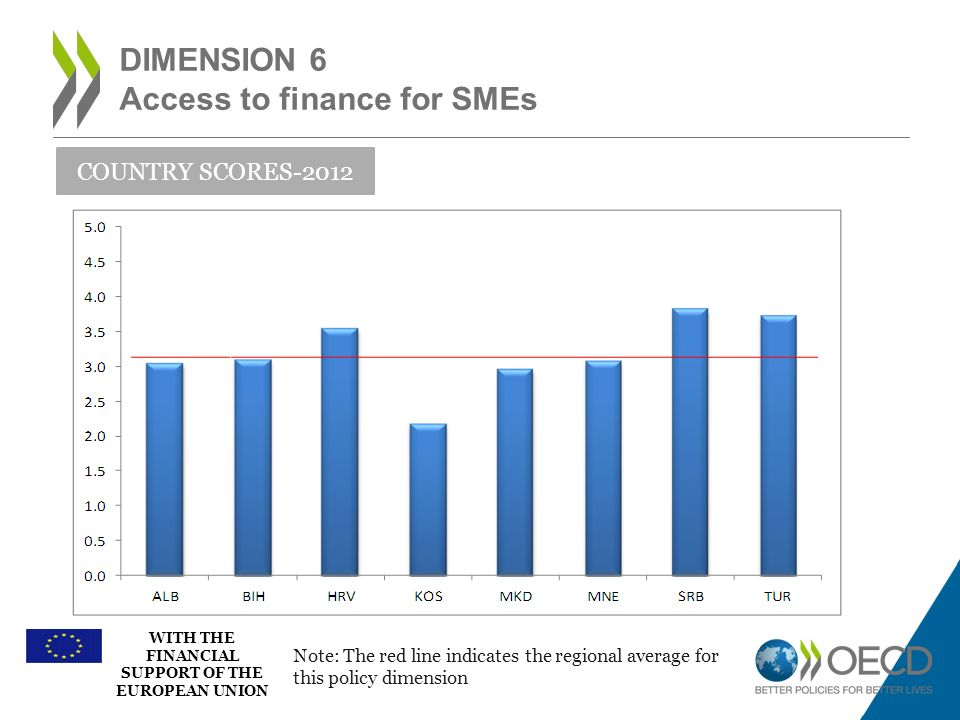 Dimension 6 Access to finance for SMEs
