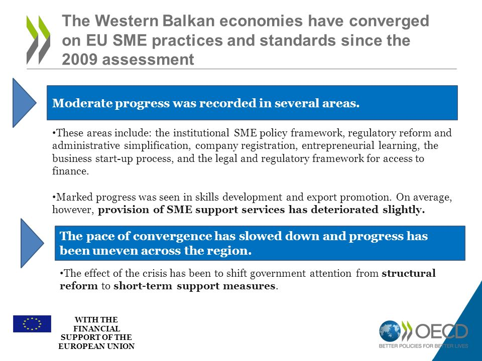 The Western Balkan economies have converged on EU SME practices and standards since the 2009 assessment