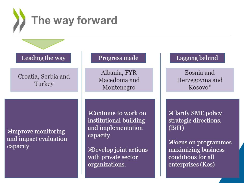 The way forward Leading the way Progress made Lagging behind