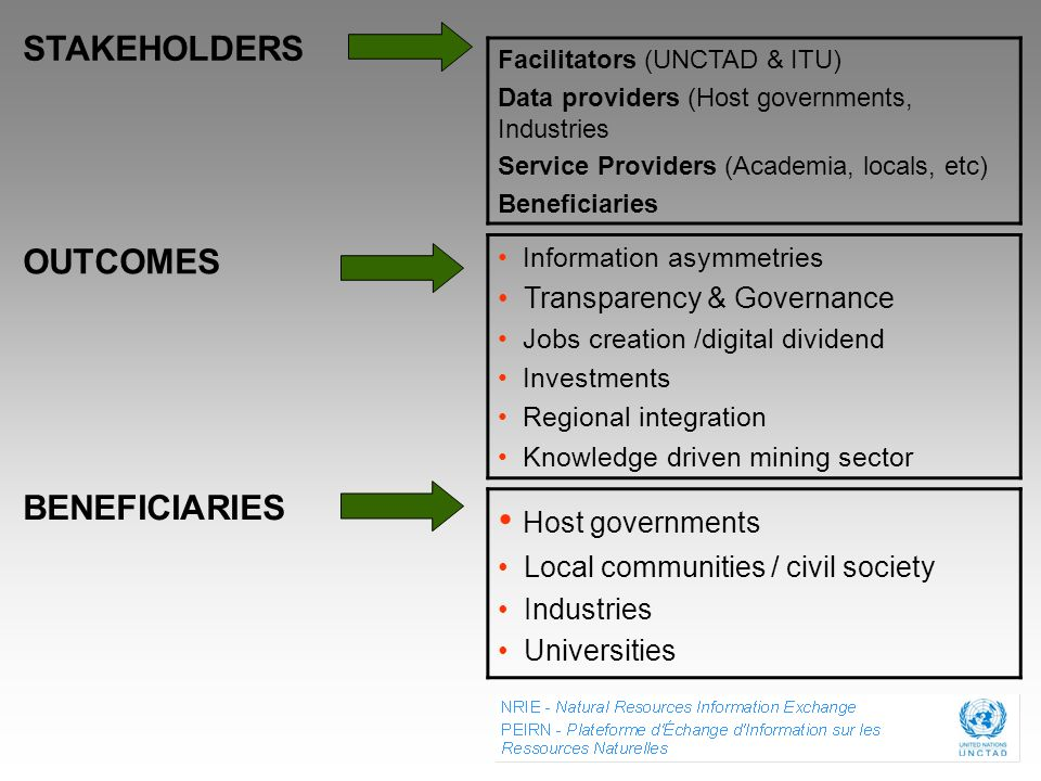 Host governments STAKEHOLDERS OUTCOMES BENEFICIARIES
