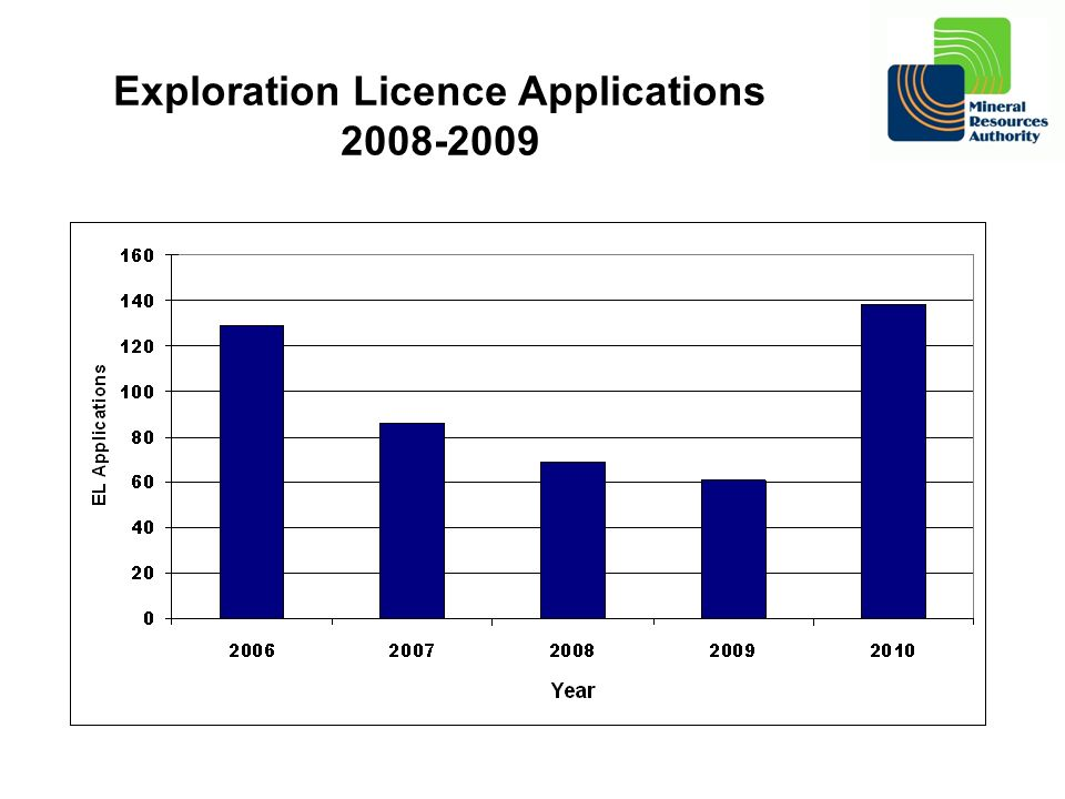 Exploration Licence Applications 2008-2009