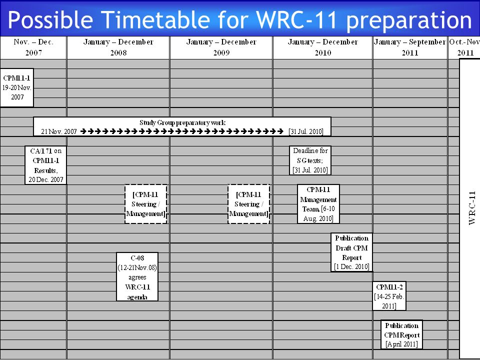 Possible Timetable for WRC-11 preparation