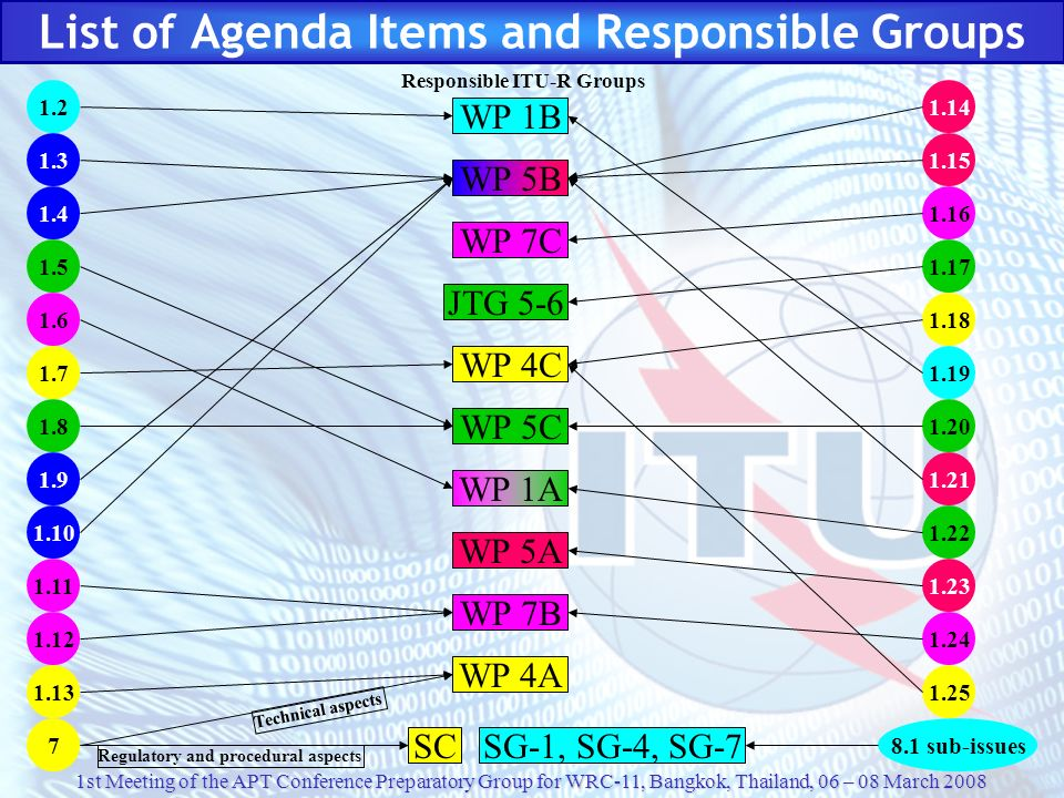 List of Agenda Items and Responsible Groups