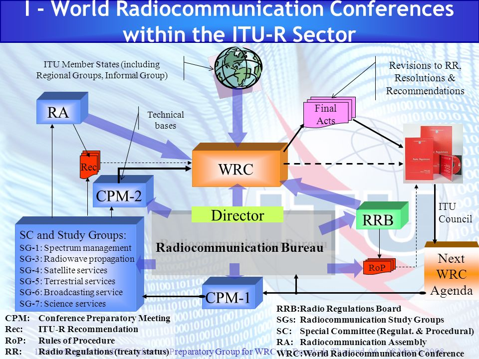 I - World Radiocommunication Conferences within the ITU-R Sector