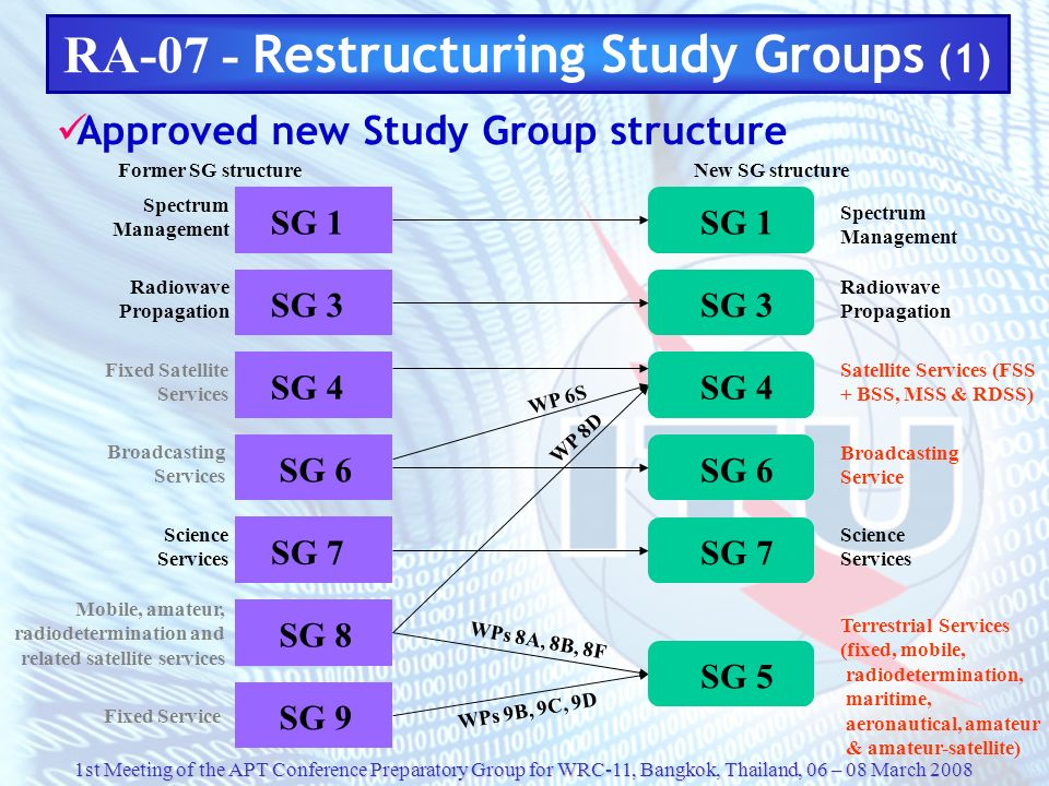 RA-07 - Restructuring Study Groups (1)