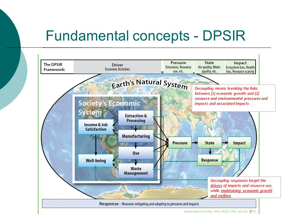 Fundamental concepts - DPSIR