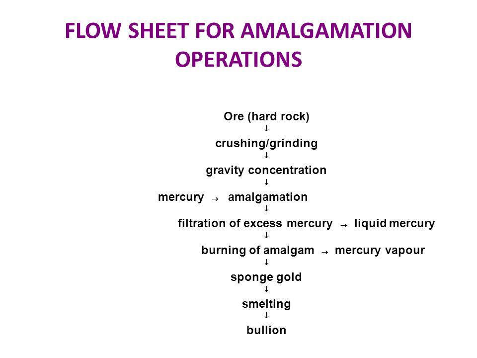 FLOW SHEET FOR AMALGAMATION OPERATIONS