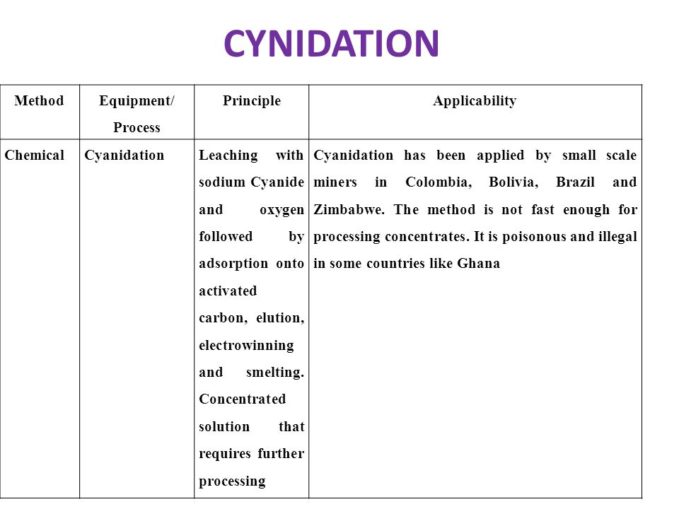 CYNIDATION Method Equipment/ Process Principle Applicability Chemical