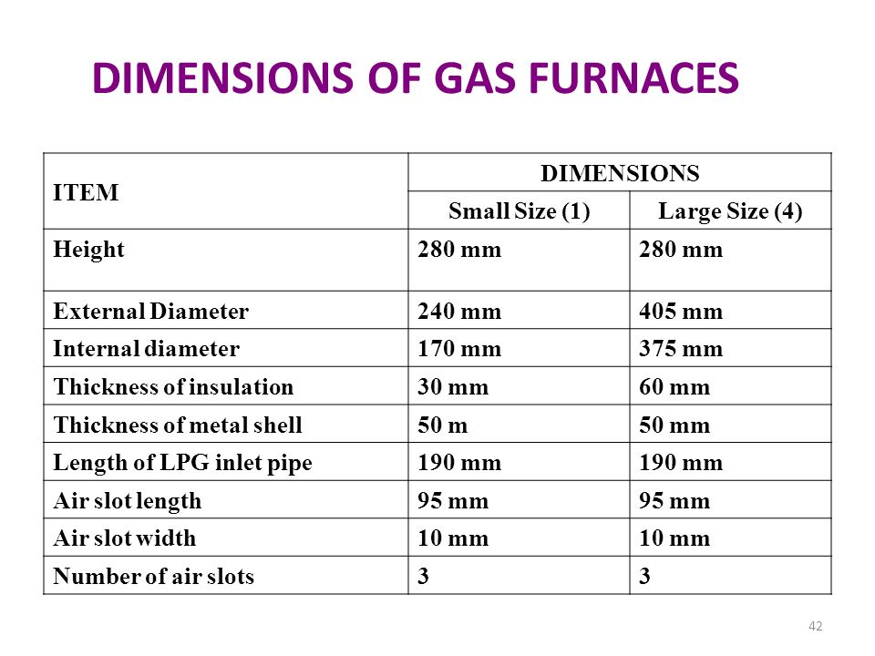 DIMENSIONS OF GAS FURNACES