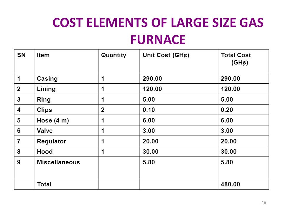 COST ELEMENTS OF LARGE SIZE GAS FURNACE