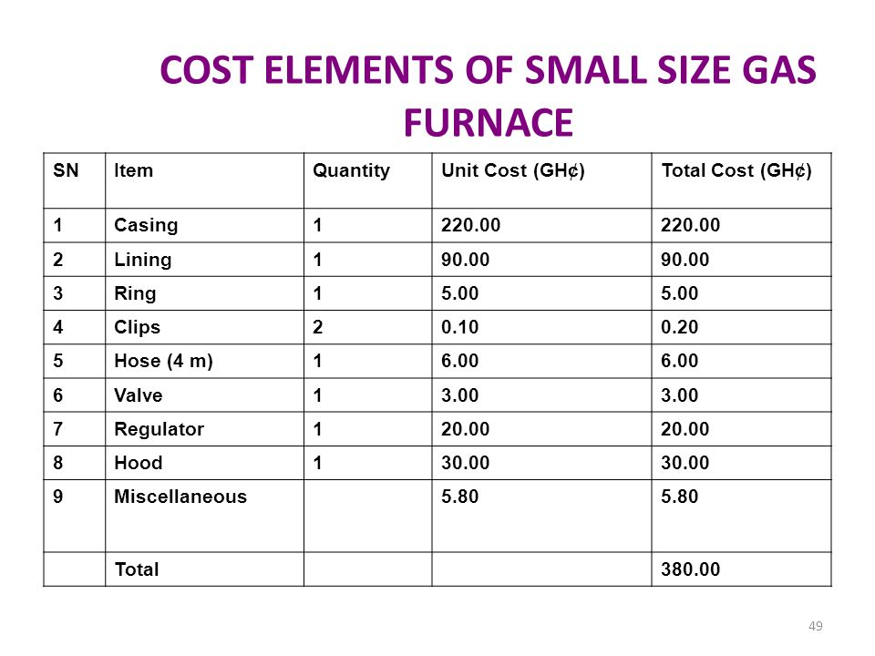 COST ELEMENTS OF SMALL SIZE GAS FURNACE