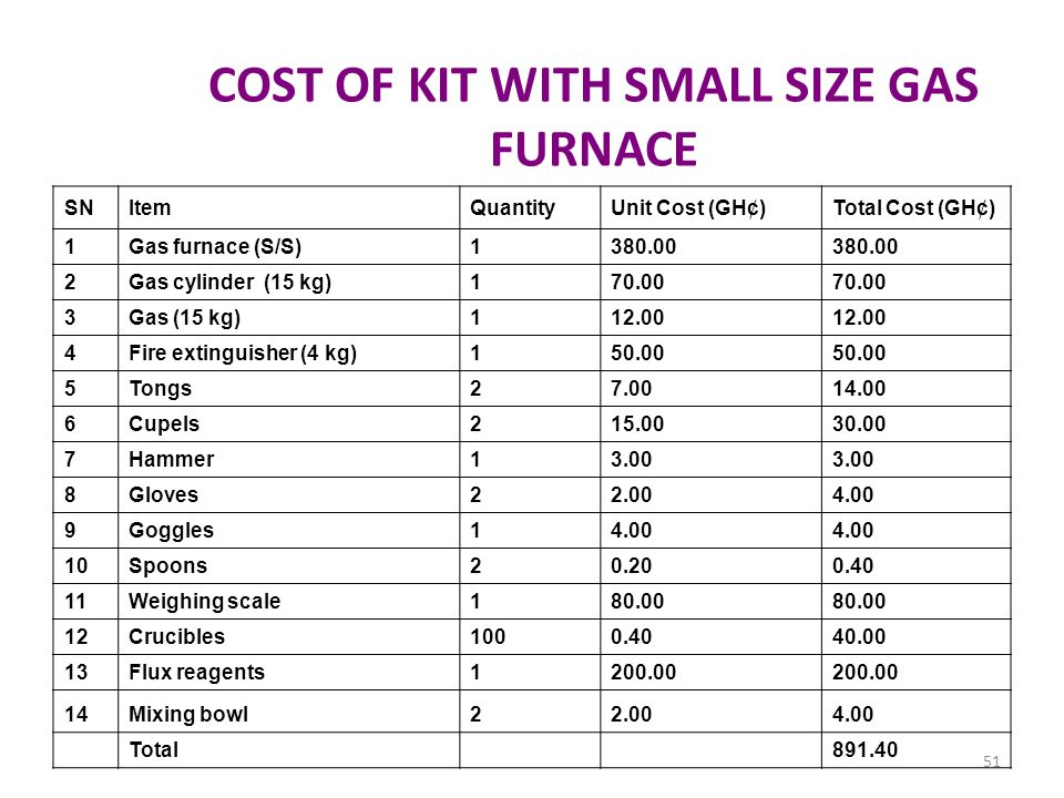 COST OF KIT WITH SMALL SIZE GAS FURNACE