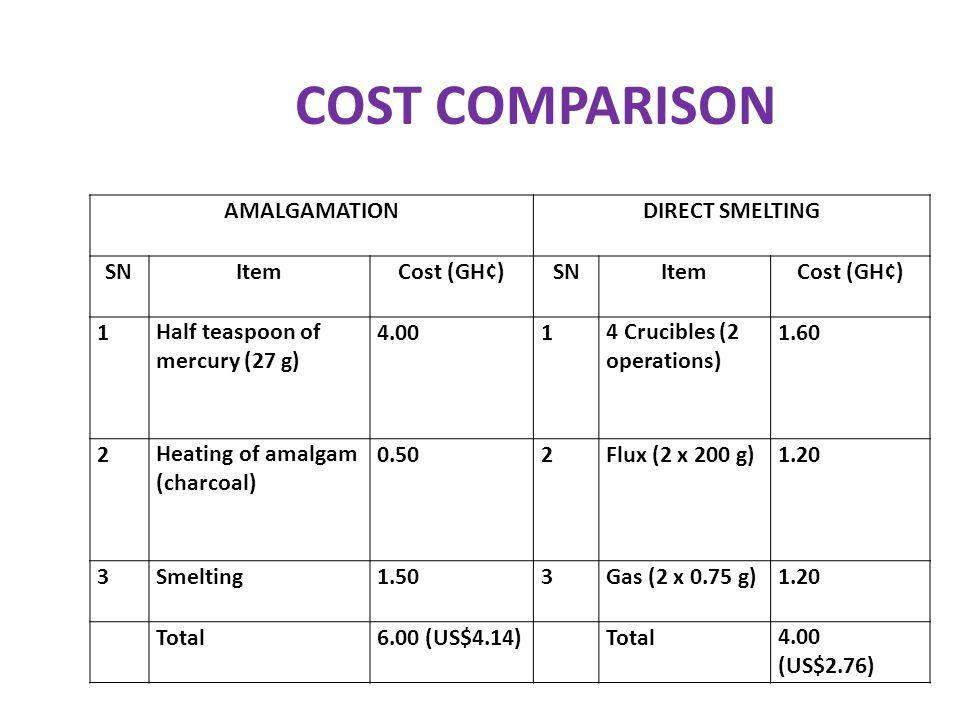 COST COMPARISON AMALGAMATION DIRECT SMELTING SN Item Cost (GH¢) 1