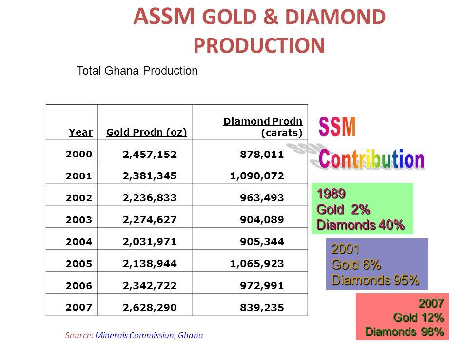 ASSM GOLD & DIAMOND PRODUCTION