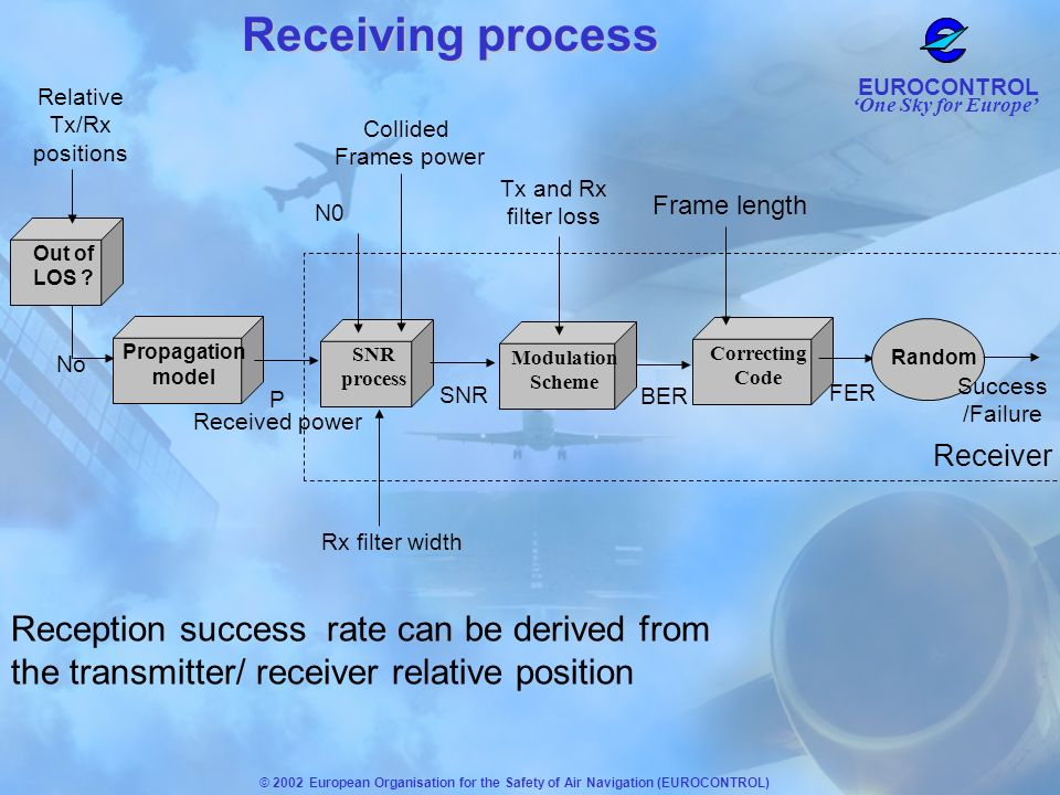 Receiving process Relative. Tx/Rx positions. Out of LOS SNR. process. Receiver. N0. Collided.