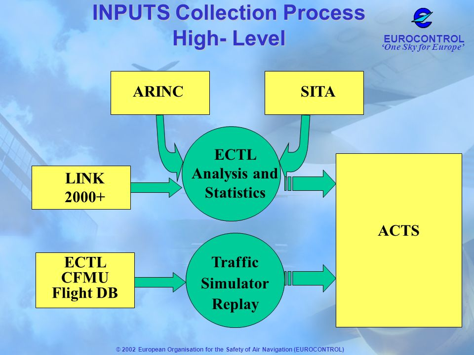 INPUTS Collection Process High- Level