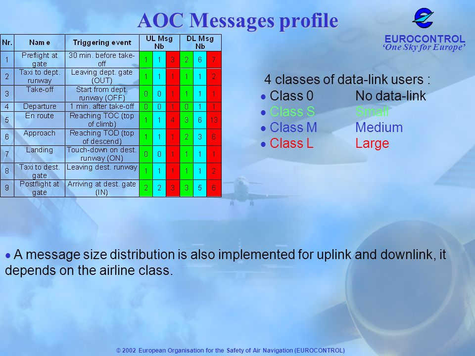 AOC Messages profile 4 classes of data-link users :
