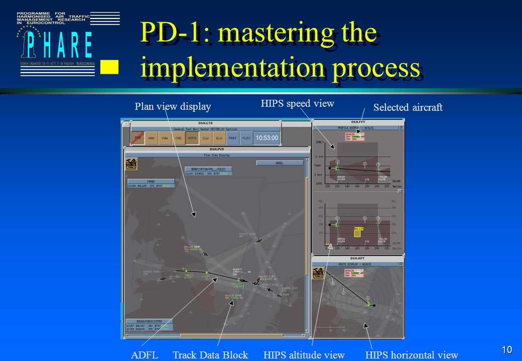 PD-1: mastering the implementation process