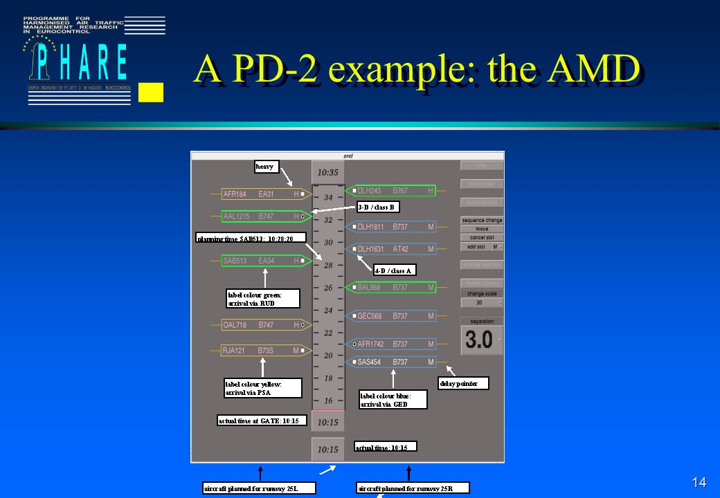 A PD-2 example: the AMD