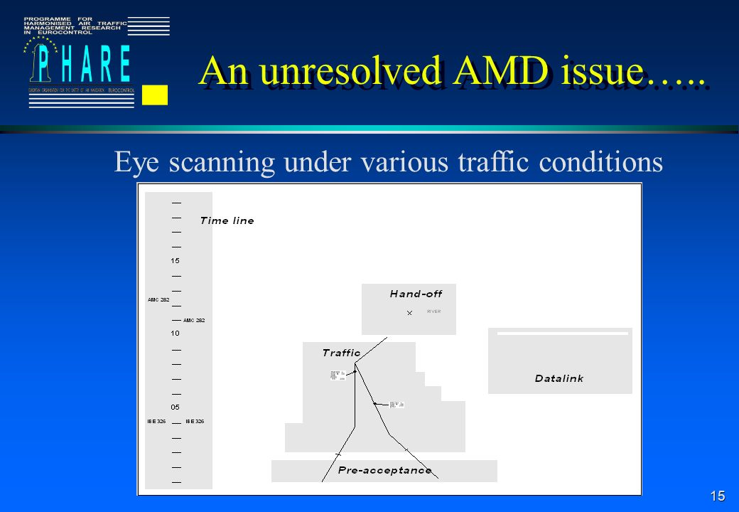 An unresolved AMD issue…..