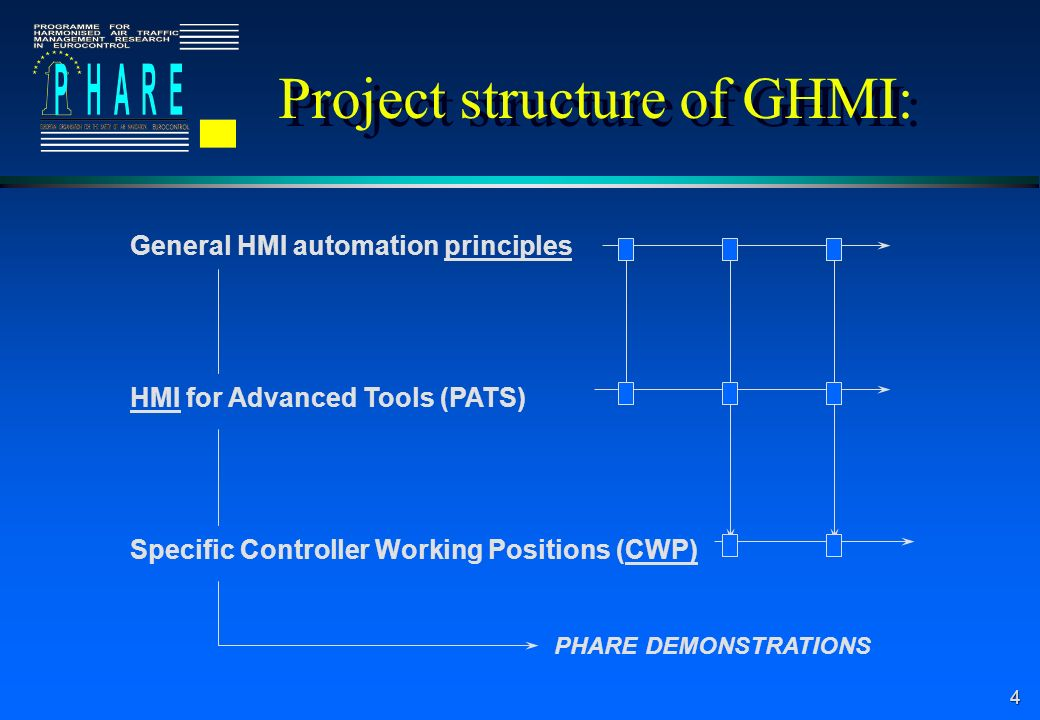 Project structure of GHMI: