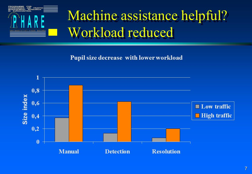 Machine assistance helpful Workload reduced