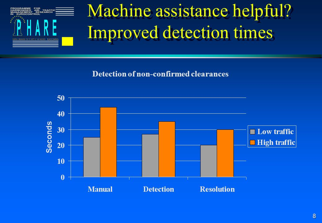 Machine assistance helpful Improved detection times