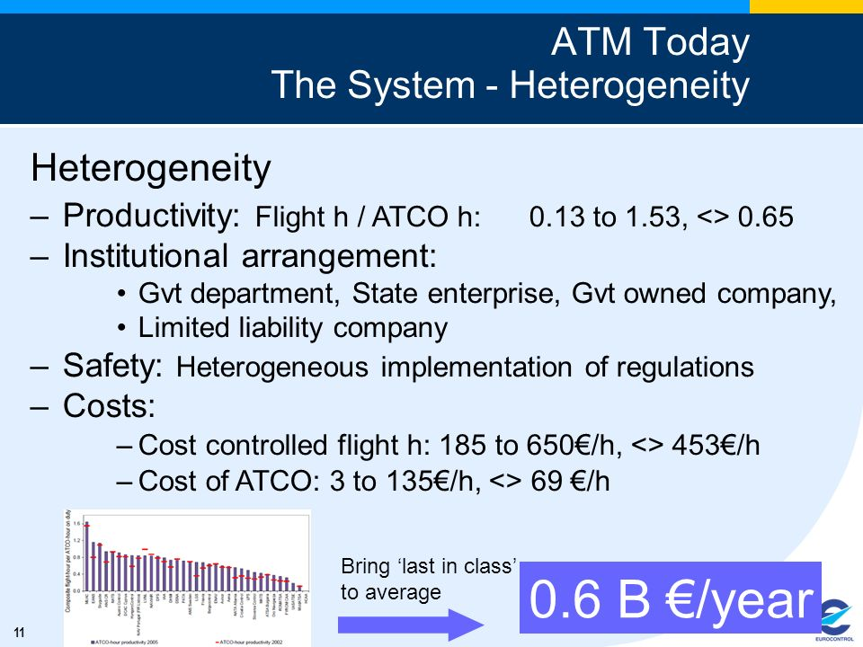 ATM Today The System - Heterogeneity