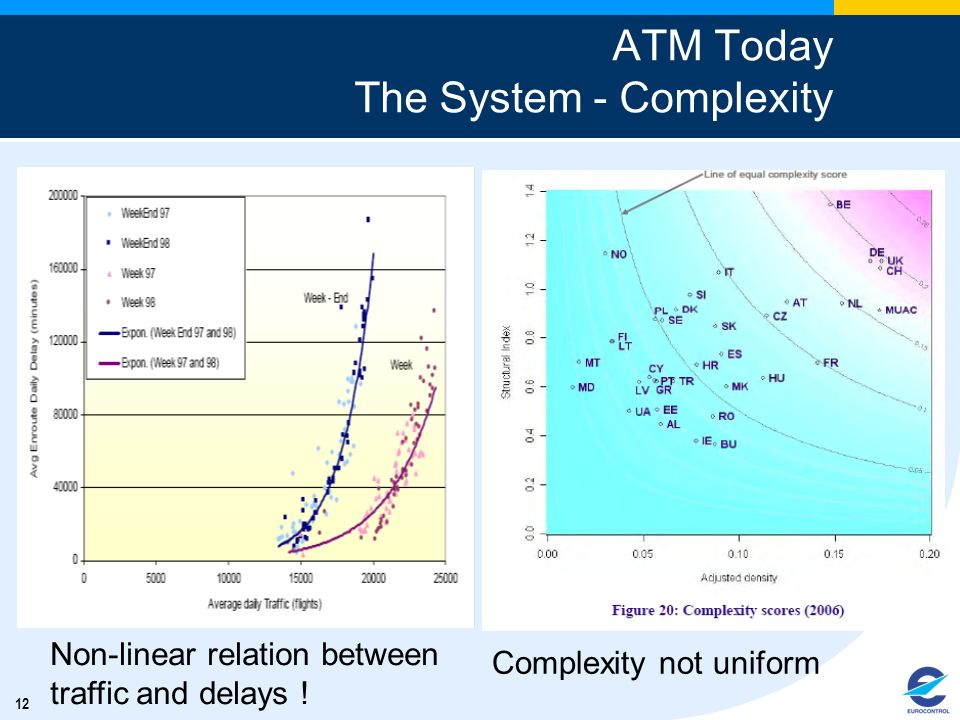 ATM Today The System - Complexity