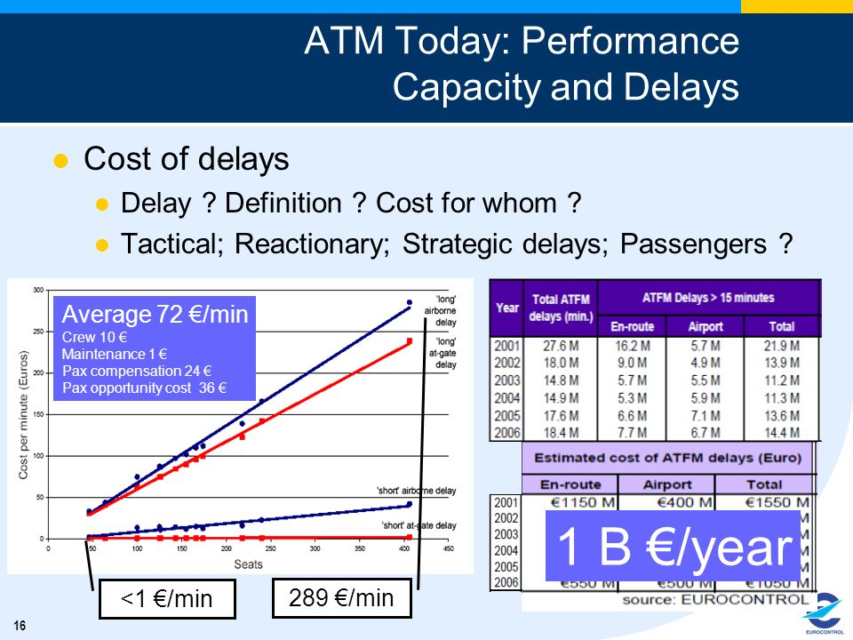 ATM Today: Performance Capacity and Delays