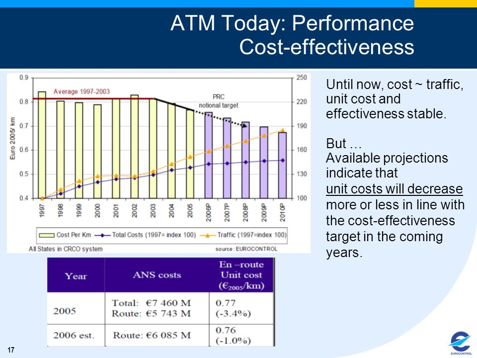 ATM Today: Performance Cost-effectiveness