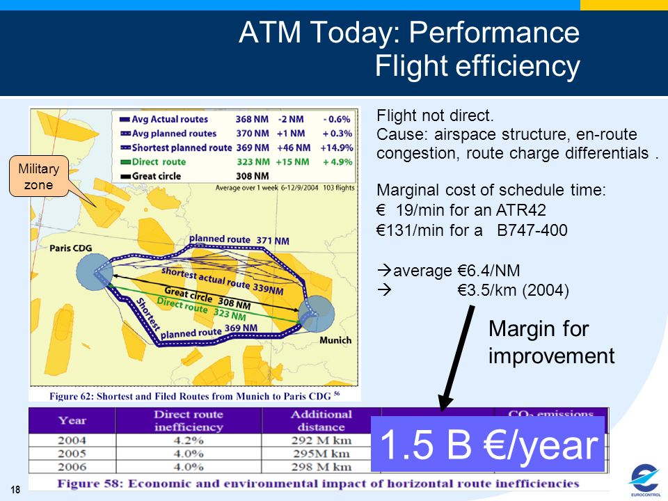 ATM Today: Performance Flight efficiency