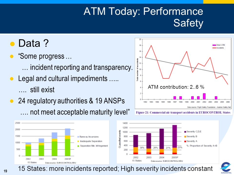 ATM Today: Performance Safety