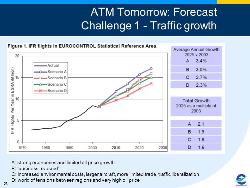 ATM Tomorrow: Forecast Challenge 1 - Traffic growth