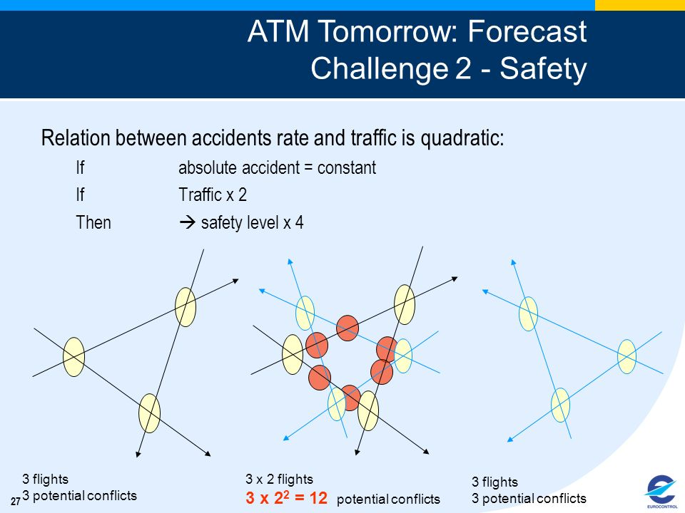 ATM Tomorrow: Forecast Challenge 2 - Safety