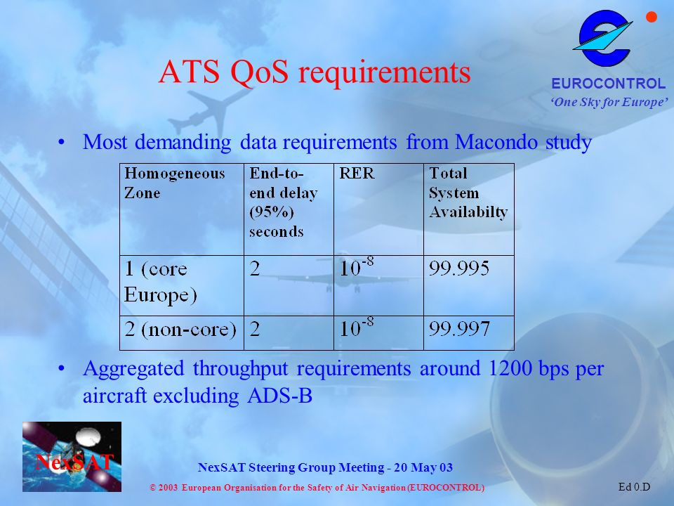 ATS QoS requirements Most demanding data requirements from Macondo study.