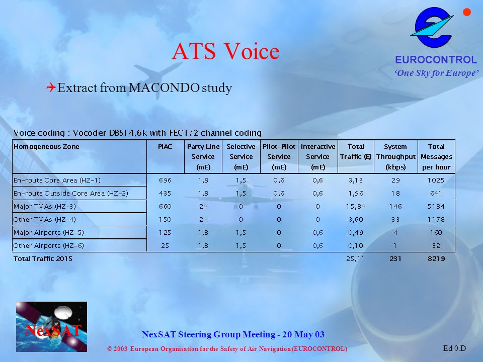 ATS Voice Extract from MACONDO study