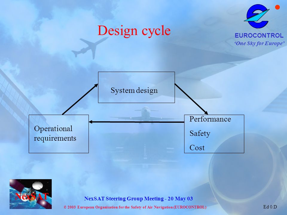 Design cycle System design Performance Safety Operational requirements