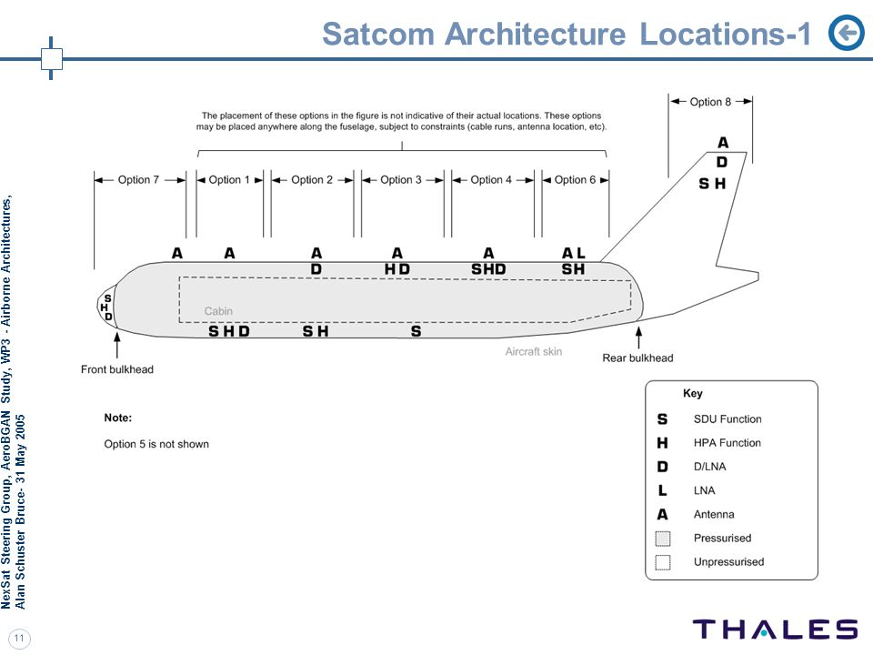 Satcom Architecture Locations-1