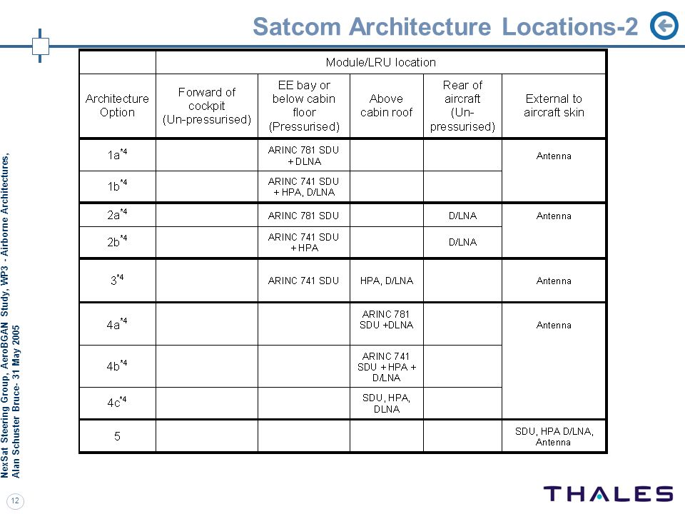 Satcom Architecture Locations-2