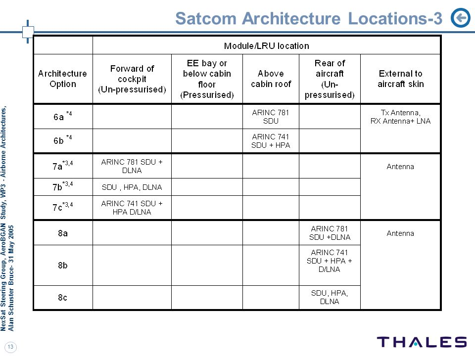 Satcom Architecture Locations-3